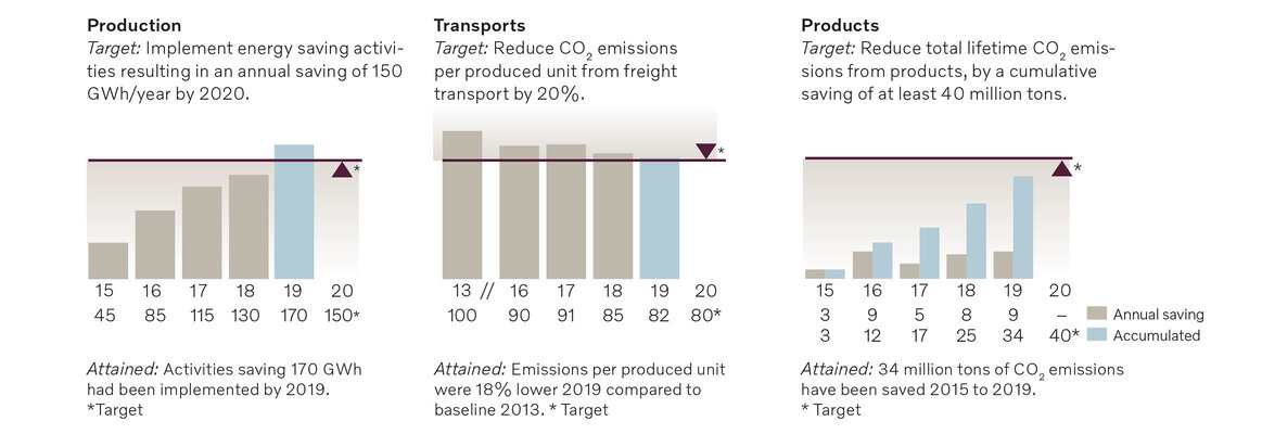 Climate goals graphs | Volvo Group