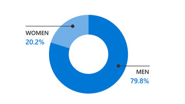 Gender distribution of managers at Volvo Group