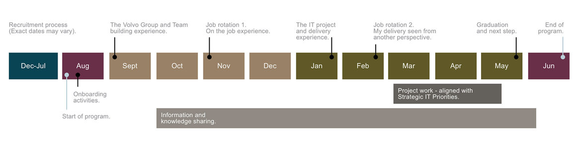 Timeline of Volvo Groups IT graduate program