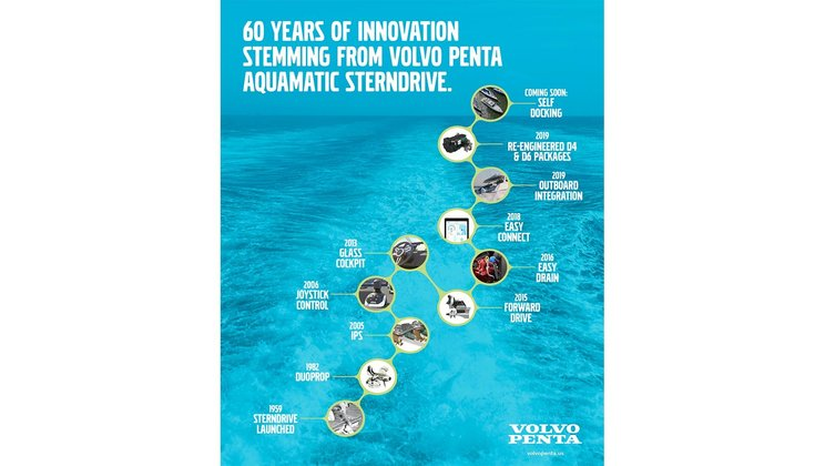 Volvo Penta Celebrates 60 Years of Innovation Stemming from Aquamatic Sterndrive