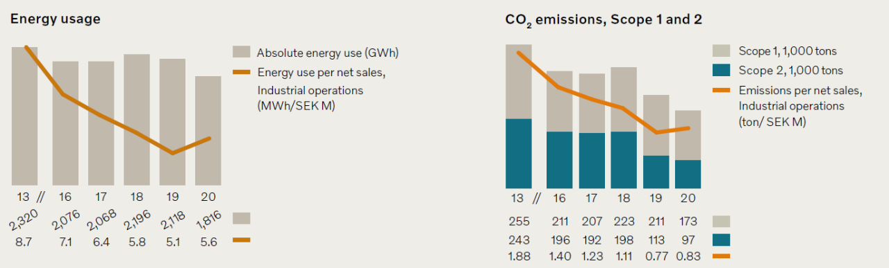 Wykresy celów klimatycznych | Grupa Volvo