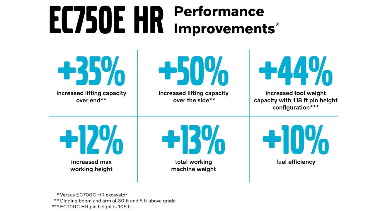 EC750E HR infographic